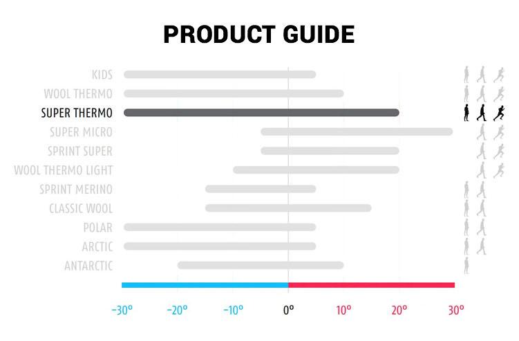 https://www.brynje-shop.com/daten/images/productguides/en/Produktguide_super_thermo.jpg